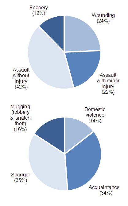 Figure 4 Nature of CSEW violence offences 2011/12 CSEW