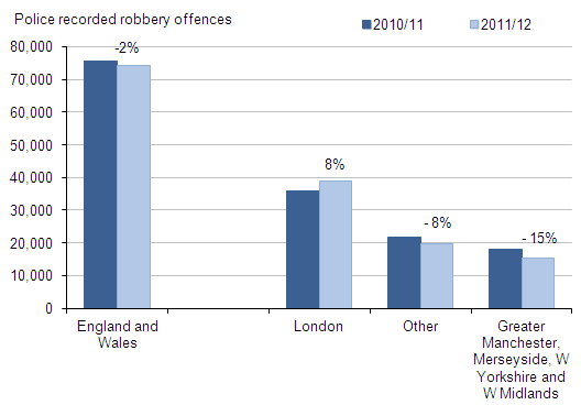 Figure 7 Police recorded robbery offences 2011/12 and 2010/11, by police force area type