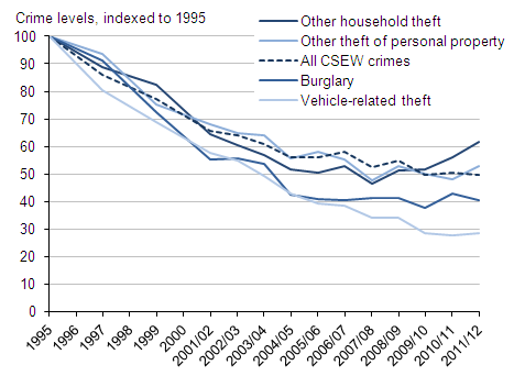 Figure 8 CSEW acquisitive crimes indexed to 1995, 1995 to 2011/12