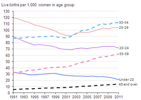 Figure 2: Age-specific fertility rate, England and Wales, 1991–2011