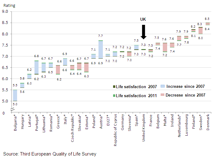 Figure 3: Average life satisfaction, by European country, 2007 & 2011 (1,2)