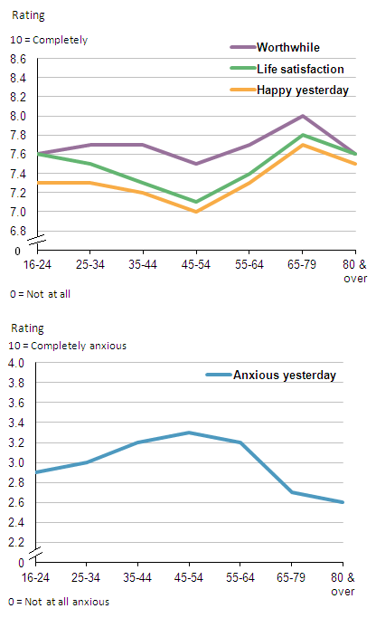 Figure 4: Average personal well-being, by age group, 2012/2013