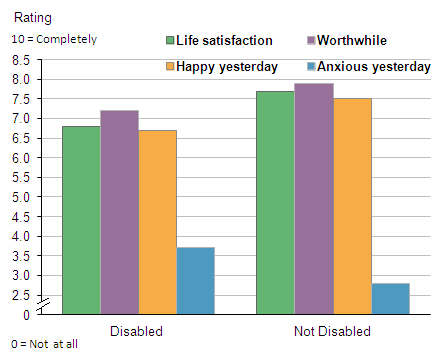 Figure 6: Average personal well-being, by disability status, 2012/13