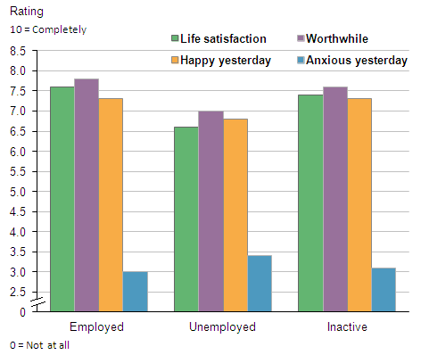 Figure 8: Average personal well-being, by employment status, 2012/13