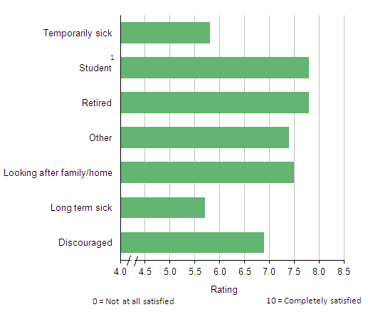Figure 9: Average life satisfaction, by reason for economic inactivity, 2012/13