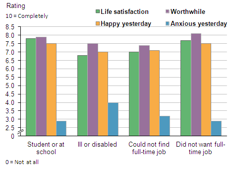 Figure 11:  Average personal well-being, by reason for part-time work, 2012/13