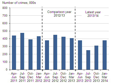 Figure 4: Quarterly estimates in CSEW violent crime, April 2011 to March 2014