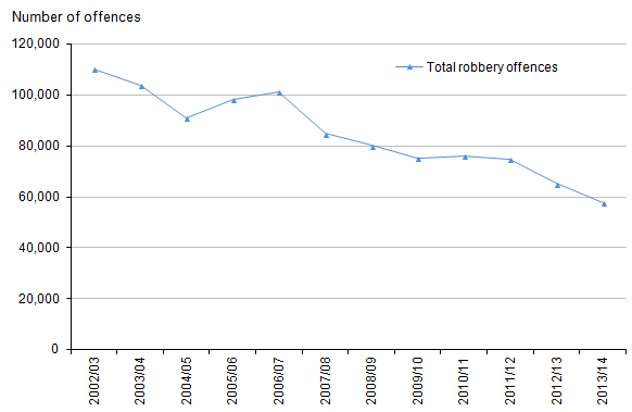 Figure 6: Trends in police recorded robberies, 2002/03 to 2013/14