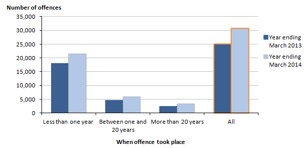 Figure 8: Recorded sexual offences in selected police force areas, by age of offence, 2012/13 and 2013/14