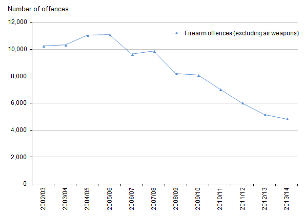 Figure 9: Trends in police recorded crimes involving the use of firearms other than air weapons, 2002/03 to 2013/14