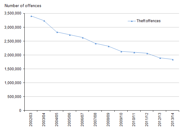 Figure 10: Trends in police recorded theft offences, 2002/03 to 2013/14
