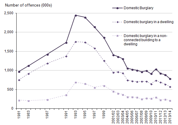 Figure 11: Trends in CSEW domestic burglary, 1981 to 2013/14