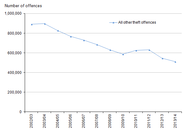 Figure 14: Trends in police recorded all other theft offences, 2002/03 to 2013/14