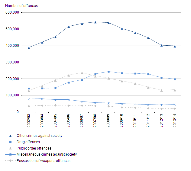 Figure 16: Trends in police recorded other crimes against society, 2002/03 to 2013/14