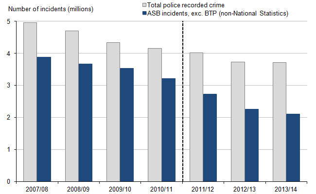 Figure 18: Police recorded crime and anti-social behaviour incidents, 2007/08 to 2013/14