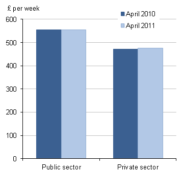 Median full-time gross weekly earnings for public and private sectors