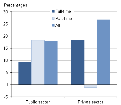 Gender pay gap for median hourly earnings, exclusing overtime, for public and private sectors
