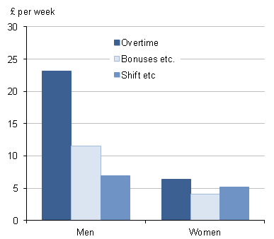 Components of full-time mean gross weekly pay