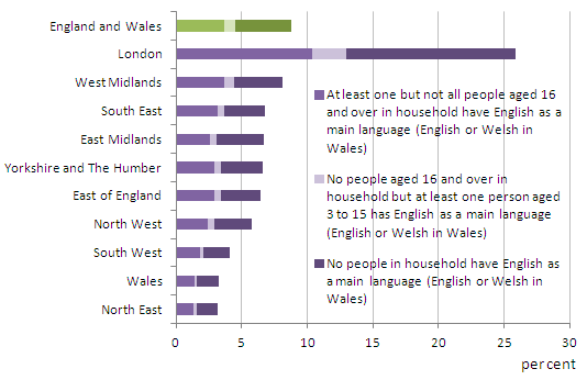 Households where not all usual residents have English (or Welsh in Wales) as a main language