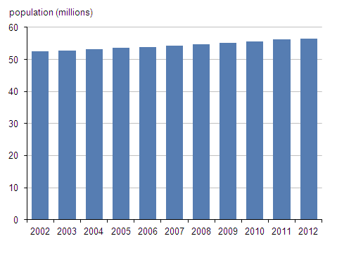 Figure 1: Mid-year population estimates for England and Wales, yearly intervals, mid-2002 to mid-2012