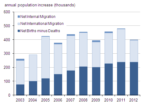 Figure 2: Annual change in mid-year population estimates for England and Wales, years ending mid-2003 to mid-2012