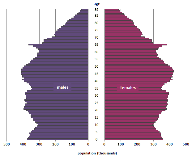 Figure 3: Population pyramid for England and Wales, mid-2012
