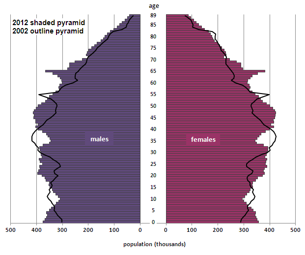 Figure 4: Population pyramid for England and Wales, mid-2012 compared with mid-2002
