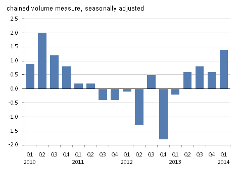 Figure 3: Manufacturing growth, quarter on quarter
