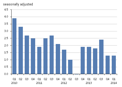 Figure 10: GDP at market prices implied deflator, quarter on same quarter of previous year