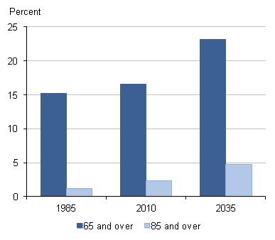 Percentage of older people in the UK 1985, 2010, 2035