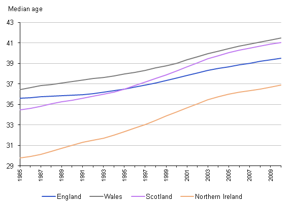 Median age by UK country 1985 to 2010