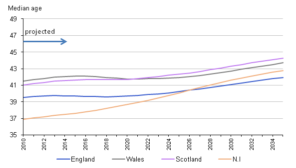 Median age by UK country 2010 to 2035
