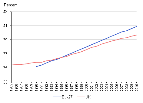 Median age, UK and EU-27