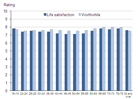 Average (mean) life satisfaction and worthwhile ratings: by age group, 2011–12