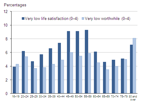 Proportion of respondents with very low (0-4) life satisfaction and worthwhile ratings: by age group, 2011–12