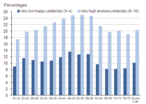 Proportion of respondents with very low (0–4) happy yesterday and very high (6–10) anxious yesterday ratings: by age group, 2011–12