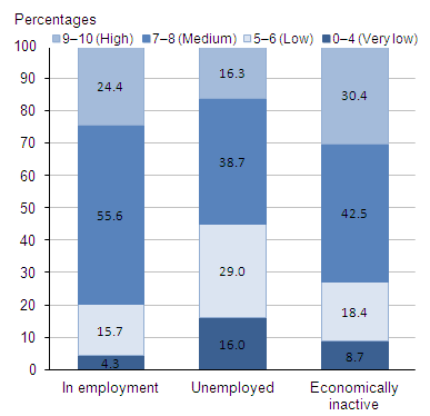 Life satisfaction thresholds: by Labour Market Status, 2011–12