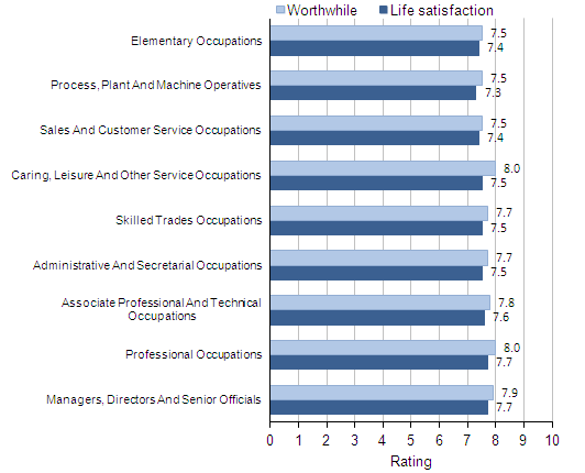 Average (mean) life satisfaction and worthwhile ratings: by occupational group, 2011–12