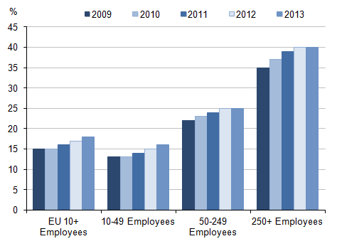 Figure 2: Percentage of businesses within the EU who make e-commerce sales by business size, 2009 - 2013