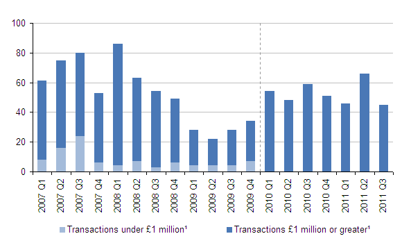 Number of acquisitions in the UK by foreign companies, quarter one 2007 - quarter three 2011