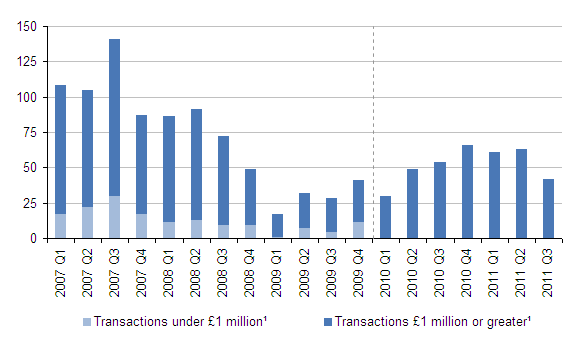 Number of acquisitions abroad by UK companies, quarter one 2007 - quarter three 2011