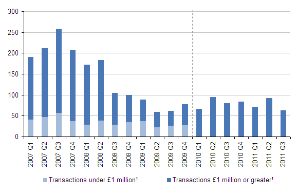 Number of acquisitions in the UK by UK companies, quarter one 2007 - quarter three 2011