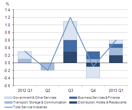 Figure 1: Contributions to quarterly growth in output of service industries (percentage points)