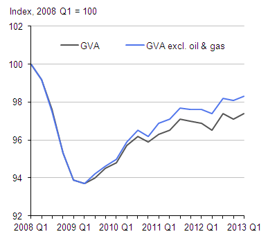 Figure 2: Whole economy output, including and excluding the oil and gas sector (Index, 2008 Q1=100)