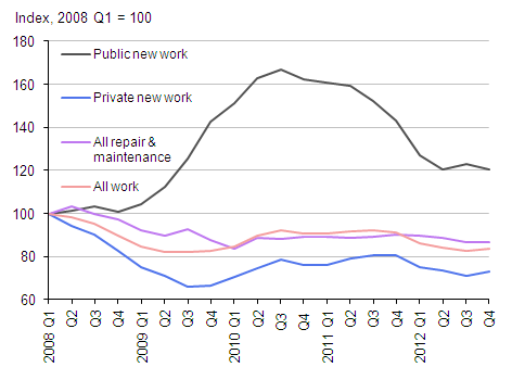 Figure 3: Breakdown of construction output since the 2008 recession (Index, 2008 Q1=100)