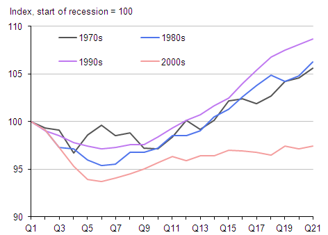 Figure 5: Real GDP levels in latest and previous recessions (Index, pre-recession peak=100)