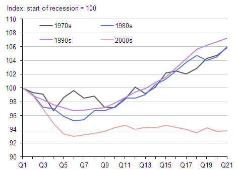 Figure 6: Real GDP per capita in previous UK recessions (Index, pre-recession peak=100)