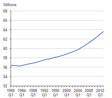 Figure 7: UK population estimates (millions)