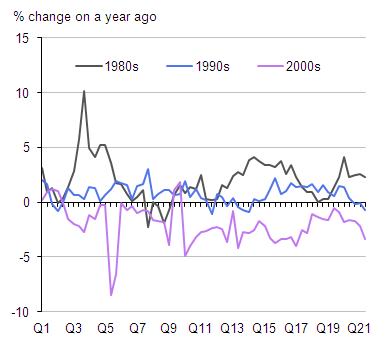 Figure 10: Real average weekly earnings in previous UK recessions (average earnings growth less the rate of RPIX price inflation) - (% change on a year earlier)