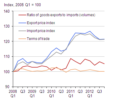 Figure 12: UK trade, ratio of goods exports to imports and price indices